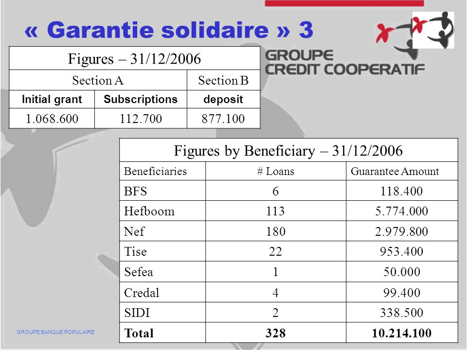 « Garantie solidaire » 3 Figures – 31/12/2006 Section ASection B Initial grantSubscriptionsdeposit 1.068.600112.700877.100 GROUPE BANQUE POPULAIRE Figures by Beneficiary – 31/12/2006 Beneficiaries# LoansGuarantee Amount BFS6118.400 Hefboom1135.774.000 Nef1802.979.800 Tise22953.400 Sefea150.000 Credal499.400 SIDI2338.500 Total32810.214.100