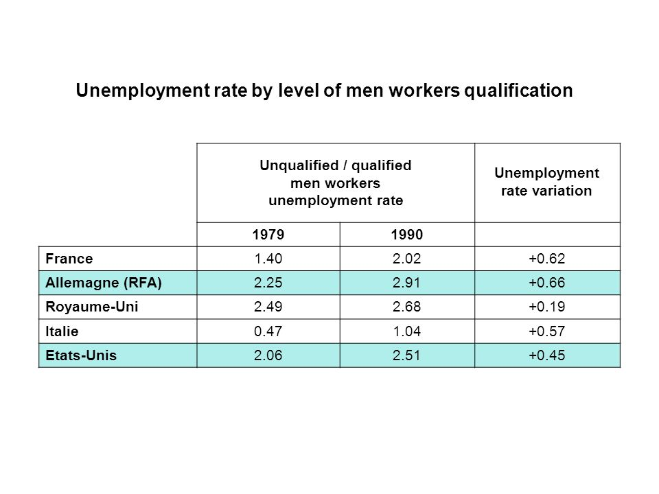 Unemployment rate by level of men workers qualification Unqualified / qualified men workers unemployment rate Unemployment rate variation 19791990 France1.402.02+0.62 Allemagne (RFA)2.252.91+0.66 Royaume-Uni2.492.68+0.19 Italie0.471.04+0.57 Etats-Unis2.062.51+0.45
