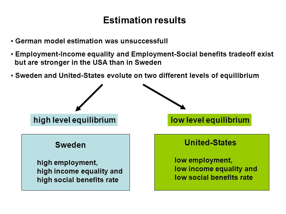 Estimation results German model estimation was unsuccessfull Employment-Income equality and Employment-Social benefits tradeoff exist but are stronger in the USA than in Sweden Sweden and United-States evolute on two different levels of equilibrium United-States low employment, low income equality and low social benefits rate Sweden high employment, high income equality and high social benefits rate high level equilibriumlow level equilibrium