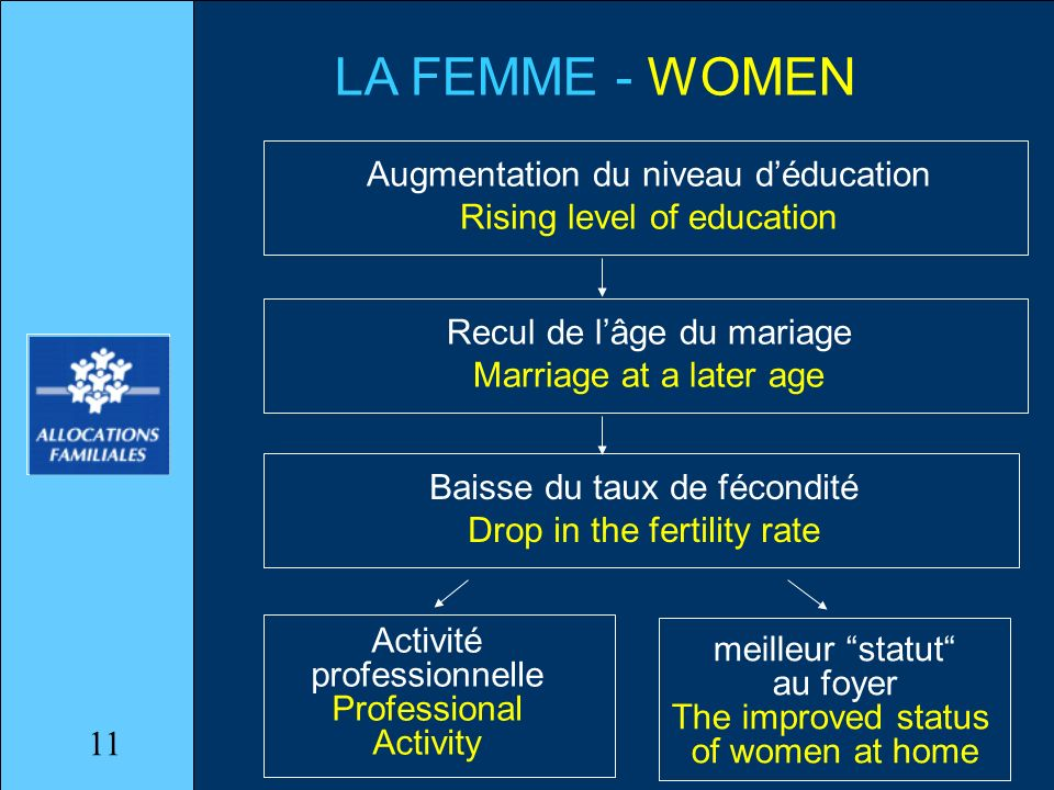 LA FEMME - WOMEN Augmentation du niveau déducation Rising level of education Recul de lâge du mariage Marriage at a later age Baisse du taux de fécondité Drop in the fertility rate Activité professionnelle Professional Activity meilleur statut au foyer The improved status of women at home 11