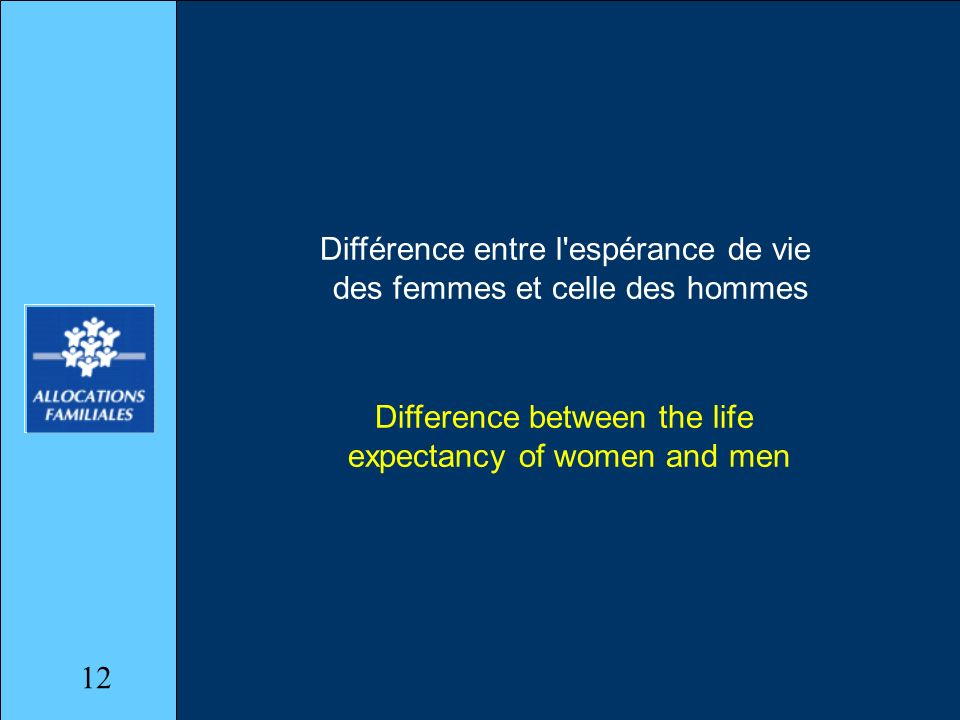 Différence entre l espérance de vie des femmes et celle des hommes Difference between the life expectancy of women and men 12