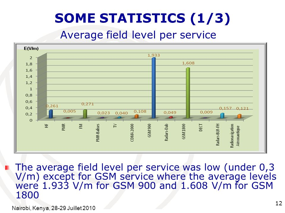 International Telecommunication Union 12 SOME STATISTICS (1/3) Average field level per service The average field level per service was low (under 0,3 V/m) except for GSM service where the average levels were V/m for GSM 900 and V/m for GSM 1800 Nairobi, Kenya, Juillet 2010