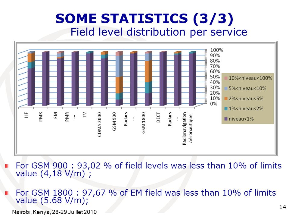 International Telecommunication Union 14 SOME STATISTICS (3/3) Field level distribution per service For GSM 900 : 93,02 % of field levels was less than 10% of limits value (4,18 V/m) ; For GSM 1800 : 97,67 % of EM field was less than 10% of limits value (5.68 V/m); Nairobi, Kenya, Juillet 2010
