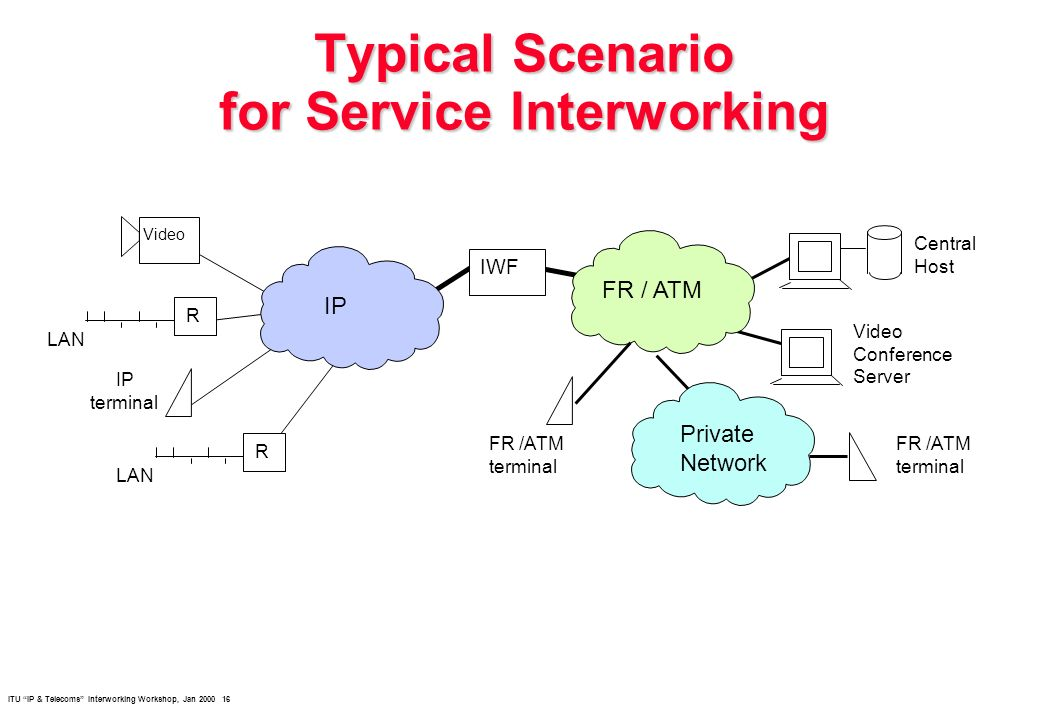 ITU IP & Telecoms Interworking Workshop, Jan 2000 16 Typical Scenario for Service Interworking Video IP FR / ATM IWF Central Host Video Conference Server IP terminal LAN R R Private Network FR /ATM terminal FR /ATM terminal