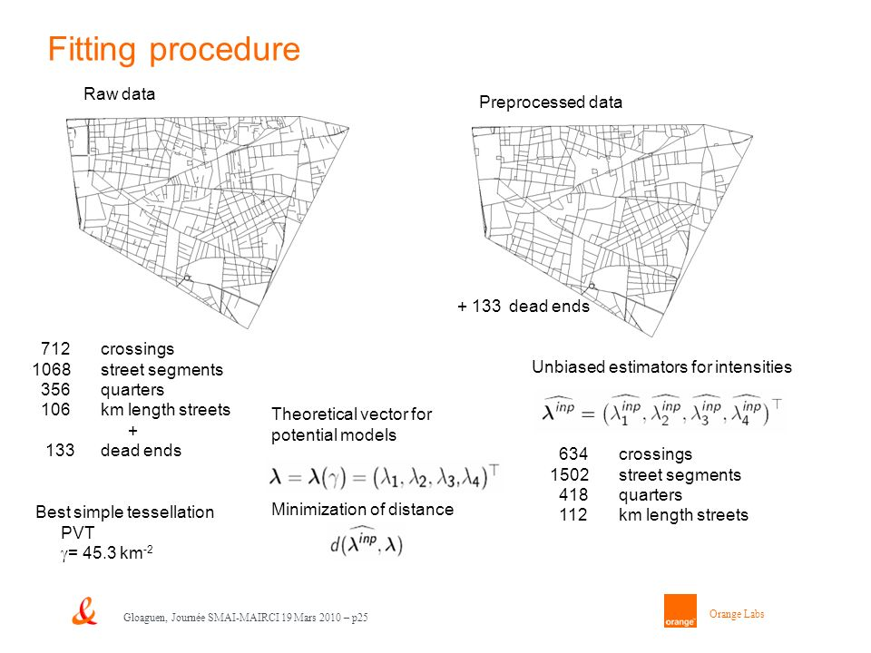 Orange Labs Gloaguen, Journée SMAI-MAIRCI 19 Mars 2010 – p25 Fitting procedure Raw data Preprocessed data + 133 dead ends 634crossings 1502 street segments 418 quarters 112 km length streets Theoretical vector for potential models Minimization of distance 712crossings 1068 street segments 356 quarters 106 km length streets + 133 dead ends Unbiased estimators for intensities Best simple tessellation PVT = 45.3 km -2