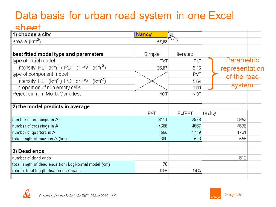 Orange Labs Gloaguen, Journée SMAI-MAIRCI 19 Mars 2010 – p27 Data basis for urban road system in one Excel sheet Parametric representation of the road system