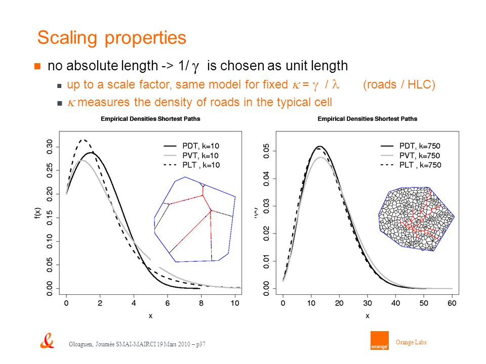 Orange Labs Gloaguen, Journée SMAI-MAIRCI 19 Mars 2010 – p37 Scaling properties no absolute length -> 1/ is chosen as unit length up to a scale factor, same model for fixed = / (roads / HLC) measures the density of roads in the typical cell