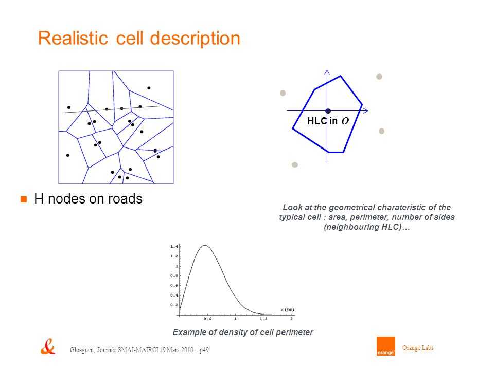 Orange Labs Gloaguen, Journée SMAI-MAIRCI 19 Mars 2010 – p49 Realistic cell description H nodes on roads HLC in O Example of density of cell perimeter Look at the geometrical charateristic of the typical cell : area, perimeter, number of sides (neighbouring HLC)…