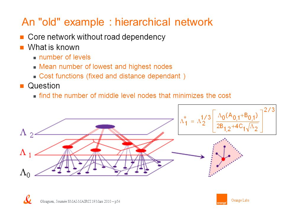 Orange Labs Gloaguen, Journée SMAI-MAIRCI 19 Mars 2010 – p54 Core network without road dependency What is known number of levels Mean number of lowest and highest nodes Cost functions (fixed and distance dependant ) Question find the number of middle level nodes that minimizes the cost An old example : hierarchical network