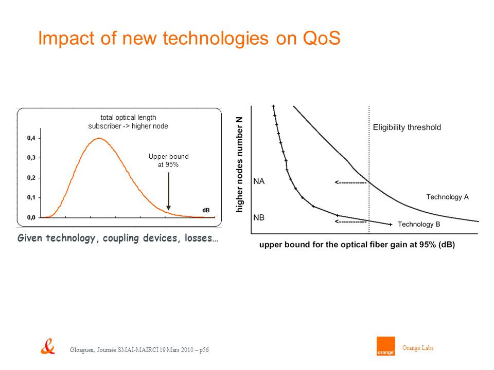 Orange Labs Gloaguen, Journée SMAI-MAIRCI 19 Mars 2010 – p56 Impact of new technologies on QoS Upper bound at 95% Given technology, coupling devices, losses…