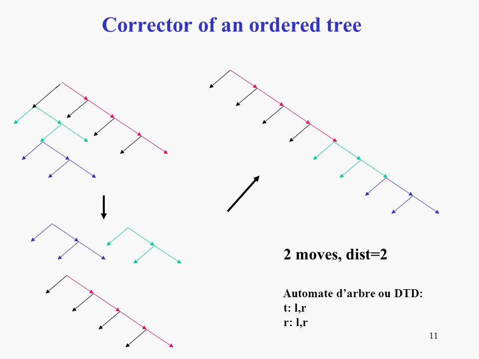 11 Corrector of an ordered tree 2 moves, dist=2 Automate darbre ou DTD: t: l,r r: l,r