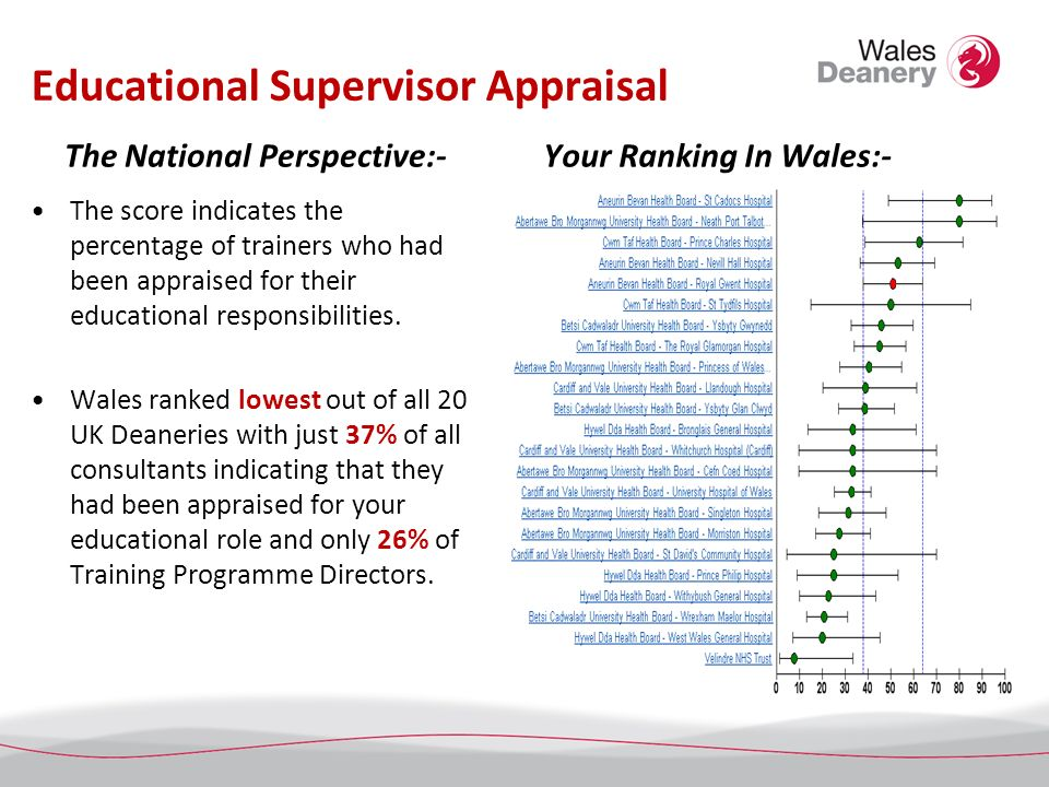 Educational Supervisor Appraisal The National Perspective:- The score indicates the percentage of trainers who had been appraised for their educational responsibilities.