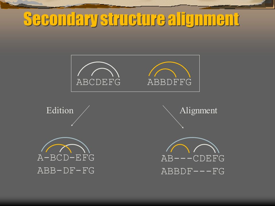 Secondary structure alignment A-BCD-EFG ABB-DF-FG AB---CDEFG ABBDF---FG ABCDEFGABBDFFG EditionAlignment