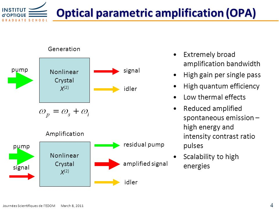 4 Journées Scientifiques de lEDOM March 8, 2011 Optical parametric amplification (OPA) Extremely broad amplification bandwidth High gain per single pass High quantum efficiency Low thermal effects Reduced amplified spontaneous emission – high energy and intensity contrast ratio pulses Scalability to high energies Nonlinear Crystal X (2) Nonlinear Crystal X (2) pump signal residual pump amplified signal idler signal idler Generation Amplification
