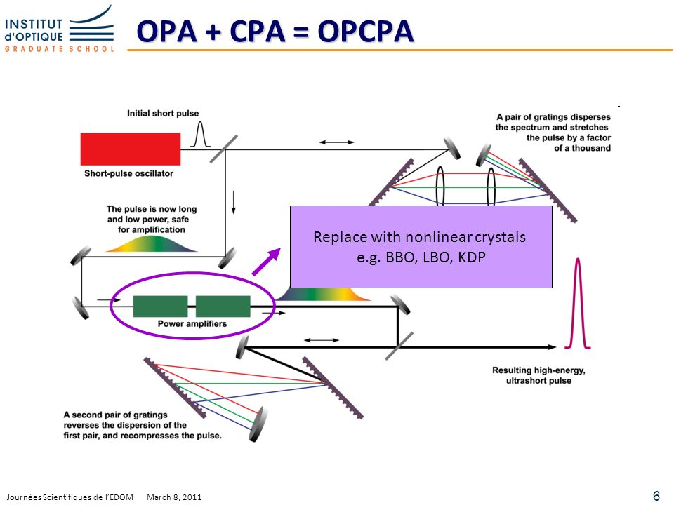 6 Journées Scientifiques de lEDOM March 8, 2011 OPA + CPA = OPCPA Replace with nonlinear crystals e.g.