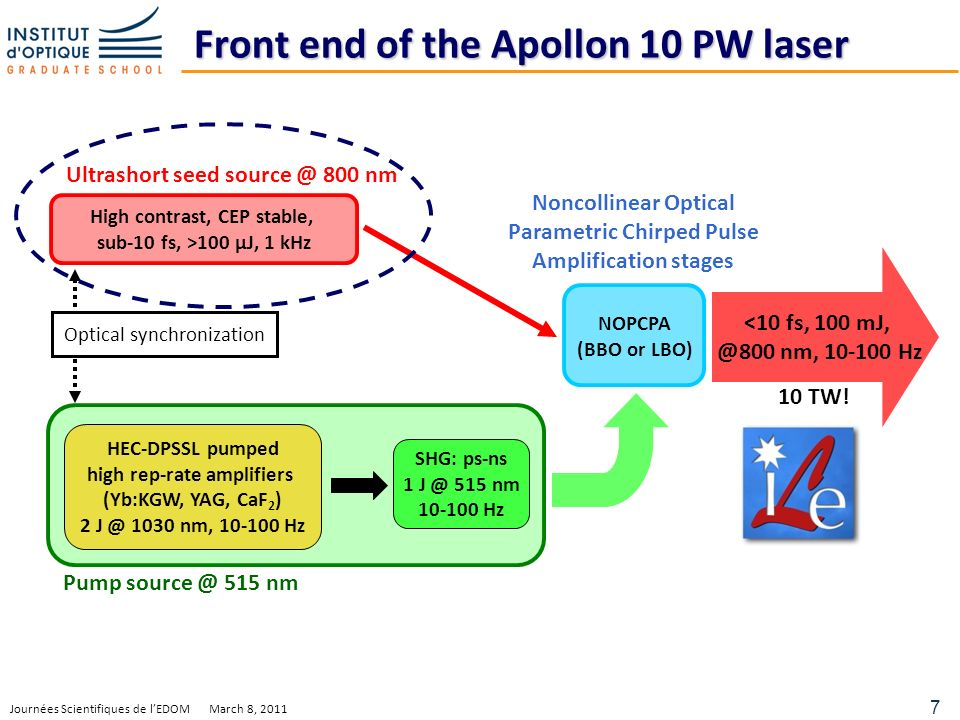7 Journées Scientifiques de lEDOM March 8, 2011 Front end of the Apollon 10 PW laser High contrast, CEP stable, sub-10 fs, >100 µJ, 1 kHz Ultrashort seed source @ 800 nm HEC-DPSSL pumped high rep-rate amplifiers (Yb:KGW, YAG, CaF 2 ) 2 J @ 1030 nm, 10-100 Hz SHG: ps-ns 1 J @ 515 nm 10-100 Hz Pump source @ 515 nm NOPCPA (BBO or LBO) Optical synchronization Noncollinear Optical Parametric Chirped Pulse Amplification stages <10 fs, 100 mJ, @800 nm, 10-100 Hz 10 TW!
