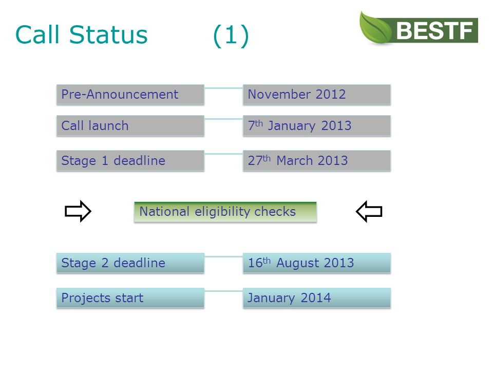 Call Status(1) Pre-Announcement Stage 1 deadline Projects start Stage 2 deadline January th August th March th January 2013 November 2012 Call launch National eligibility checks