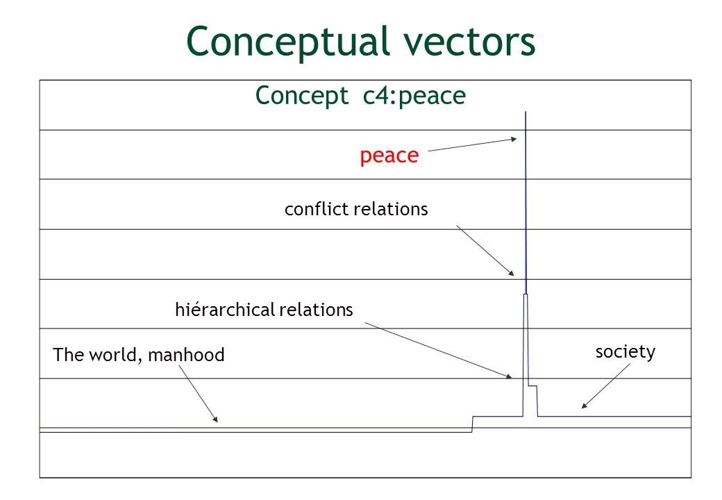 Conceptual vectors Concept c4:peace peace hiérarchical relations conflict relations The world, manhood society