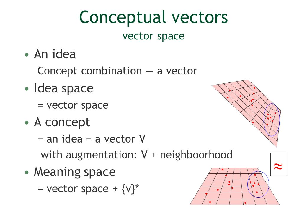 Conceptual vectors vector space An idea Concept combination a vector Idea space = vector space A concept = an idea = a vector V with augmentation: V + neighboorhood Meaning space = vector space + {v}*