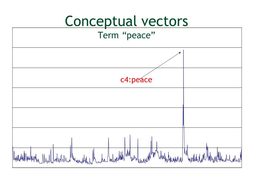Conceptual vectors Term peace c4:peace