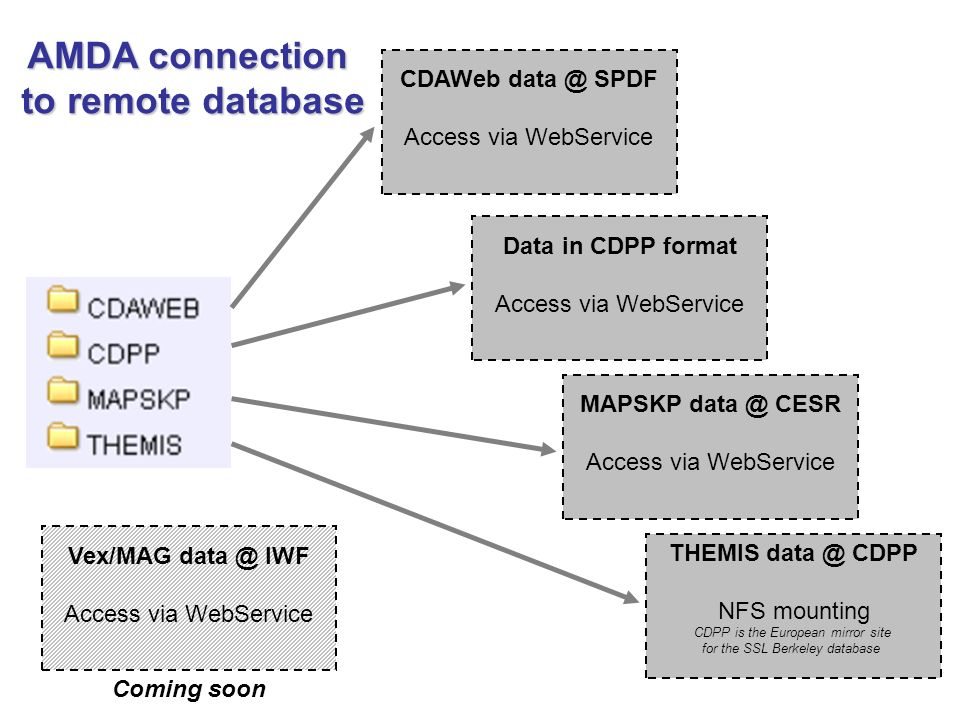 CDAWeb SPDF Access via WebService Data in CDPP format Access via WebService MAPSKP CESR Access via WebService THEMIS CDPP NFS mounting CDPP is the European mirror site for the SSL Berkeley database Vex/MAG IWF Access via WebService AMDA connection to remote database Coming soon