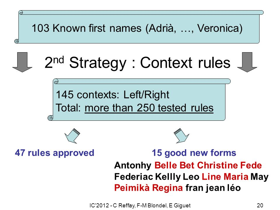 IC 2012 - C Reffay, F-M Blondel, E Giguet20 2 nd Strategy : Context rules 103 Known first names (Adrià, …, Veronica) 145 contexts: Left/Right Total: more than 250 tested rules 15 good new forms Antonhy Belle Bet Christine Fede Federiac Kellly Leo Line Maria May Peimikà Regina fran jean léo 47 rules approved