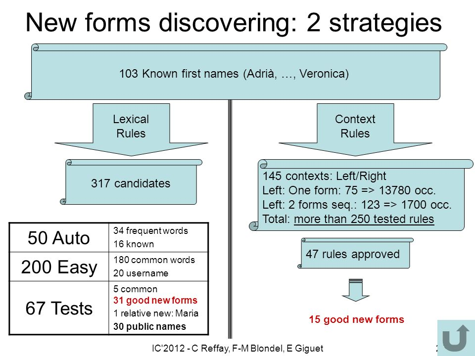 IC 2012 - C Reffay, F-M Blondel, E Giguet26 New forms discovering: 2 strategies 103 Known first names (Adrià, …, Veronica) Lexical Rules Context Rules 317 candidates 145 contexts: Left/Right Left: One form: 75 => 13780 occ.