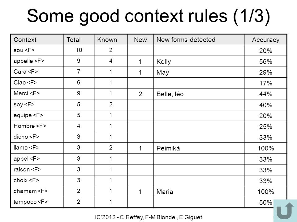 IC 2012 - C Reffay, F-M Blondel, E Giguet43 Some good context rules (1/3) ContextTotalKnownNewNew forms detectedAccuracy sou 102 20% appelle 94 1Kelly56% Cara 71 1May29% Ciao 61 17% Merci 91 2Belle, léo44% soy 52 40% equipe 51 20% Hombre 41 25% dicho 31 33% llamo 32 1Peimikà100% appel 31 33% raison 31 33% choix 31 33% chamam 21 1Maria100% tampoco 21 50%