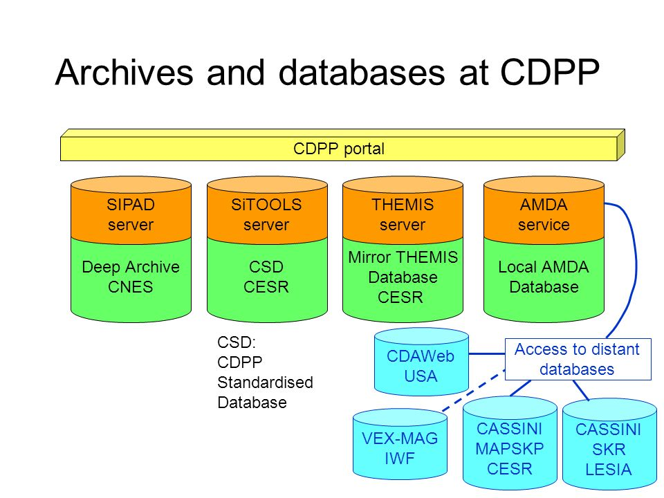 Archives and databases at CDPP Deep Archive CNES CDPP portal SIPAD server CSD CESR SiTOOLS server Mirror THEMIS Database CESR THEMIS server Local AMDA Database AMDA service Access to distant databases CDAWeb USA CASSINI MAPSKP CESR CASSINI SKR LESIA VEX-MAG IWF CSD: CDPP Standardised Database