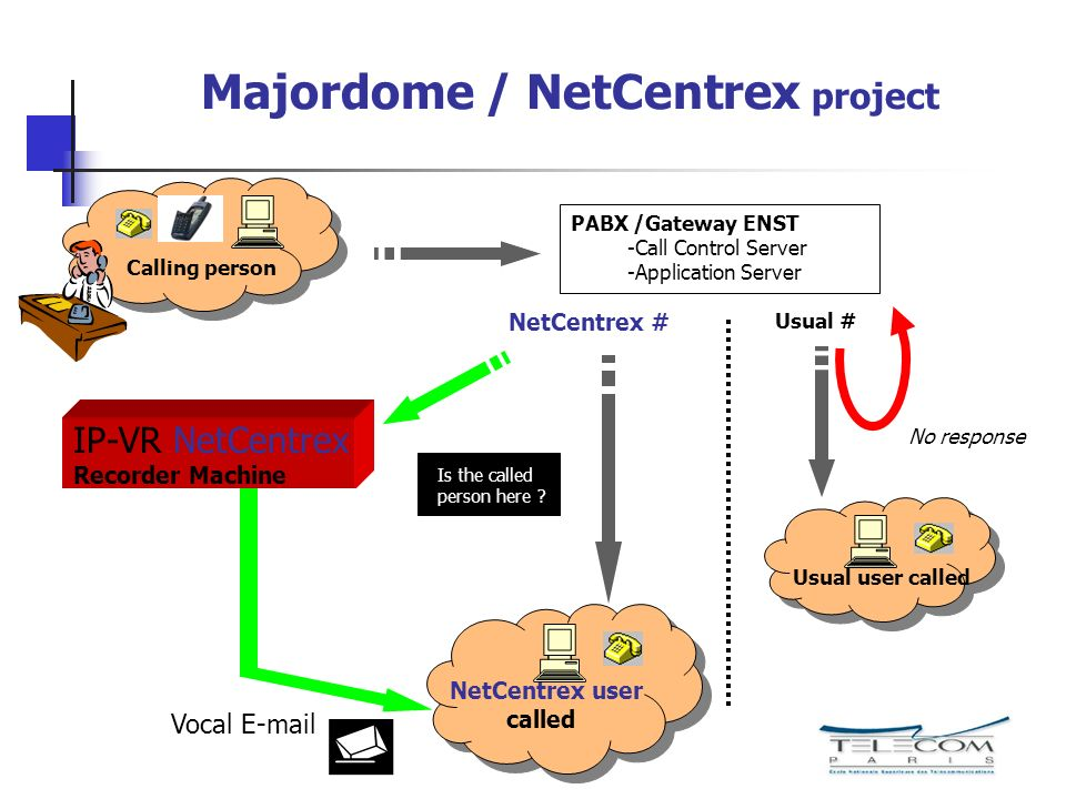 Majordome / NetCentrex project IP-VR NetCentrex Recorder Machine Usual # NetCentrex # Calling person Is the called person here .