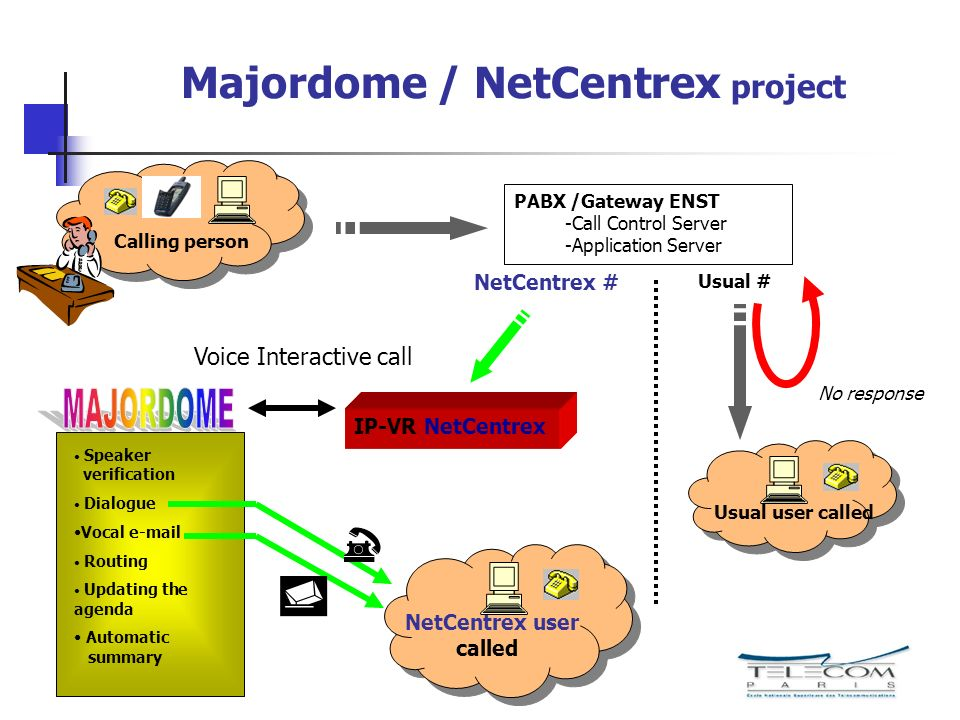 Majordome / NetCentrex project Usual # NetCentrex # IP-VR NetCentrex Calling person PABX /Gateway ENST -Call Control Server -Application Server Usual user called Voice Interactive call Speaker verification Dialogue Vocal e-mail Routing Updating the agenda Automatic summary No response NetCentrex user called