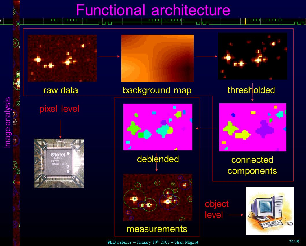 Functional architecture Image analysis raw data thresholded background map deblended connected components measurements pixel level object level PhD defense – January 10 th 2008 – Shan Mignot 26/49