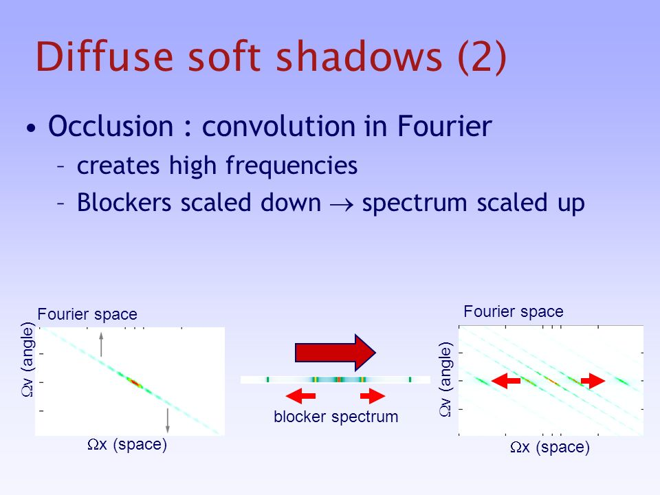 Diffuse soft shadows (2) Occlusion : convolution in Fourier –creates high frequencies –Blockers scaled down spectrum scaled up Fourier space v (angle) x (space) Fourier space v (angle) x (space) blocker spectrum