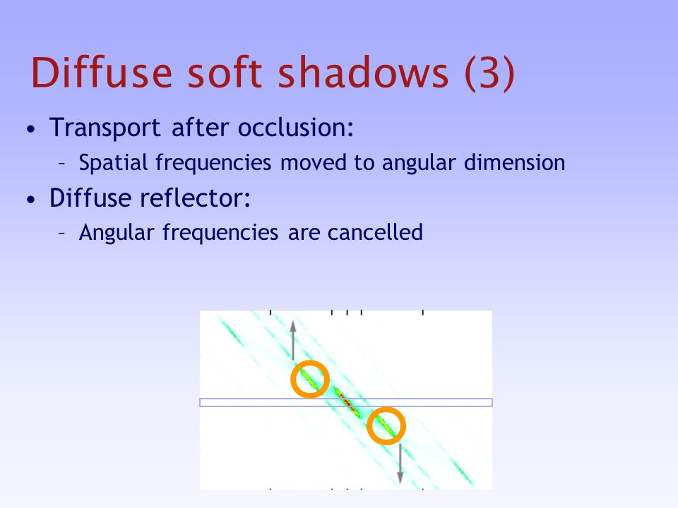 Diffuse soft shadows (3) Transport after occlusion: –Spatial frequencies moved to angular dimension Diffuse reflector: –Angular frequencies are cancelled