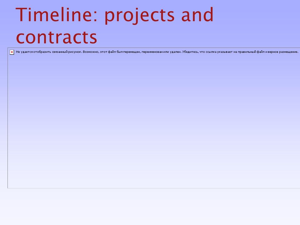 Timeline: projects and contracts