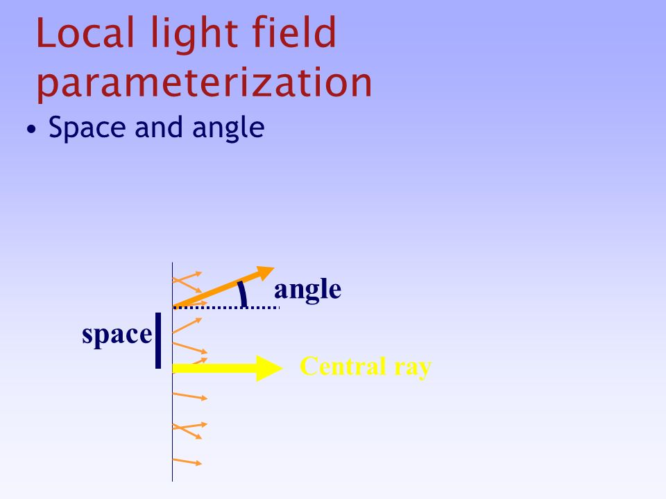 Local light field parameterization Space and angle space angle Central ray