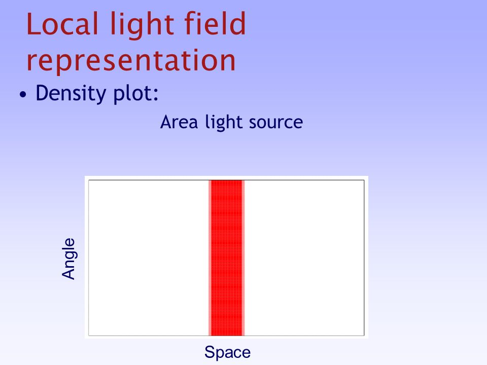 Local light field representation Density plot: Area light source Space Angle