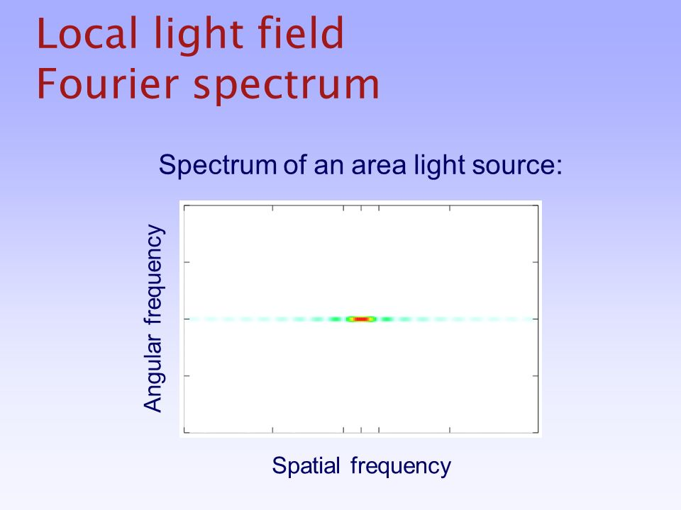 Local light field Fourier spectrum Spatial frequency Angular frequency Spectrum of an area light source: