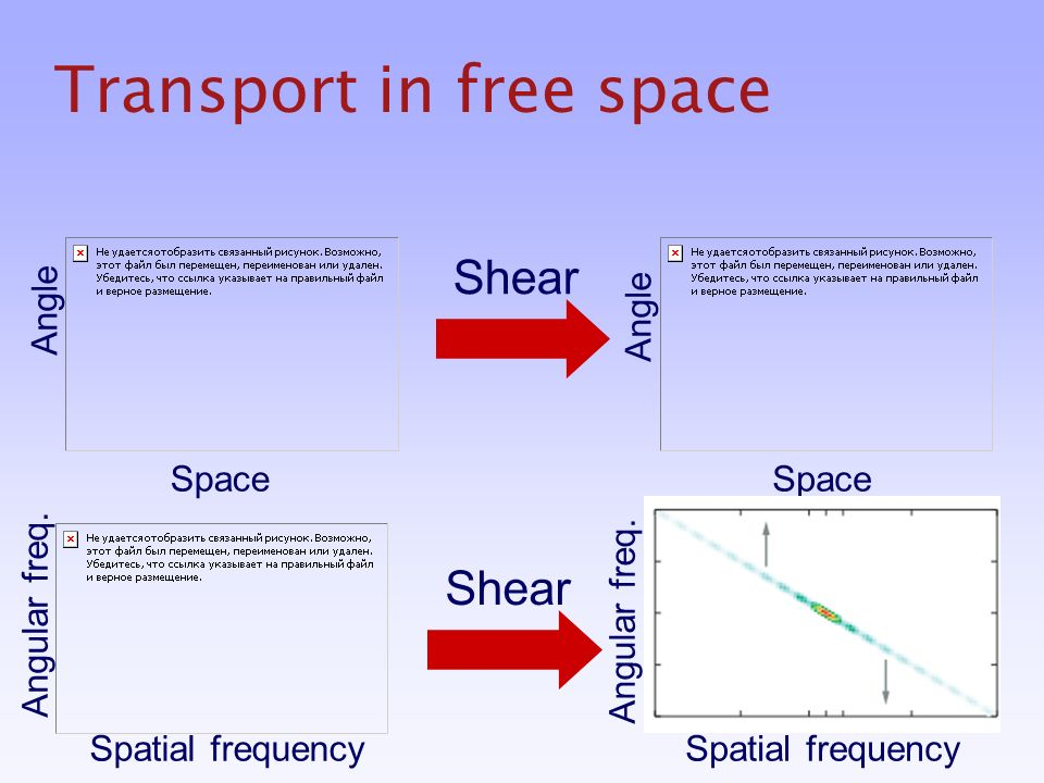 Transport in free space Shear Space Angle Shear Spatial frequency Angular freq.