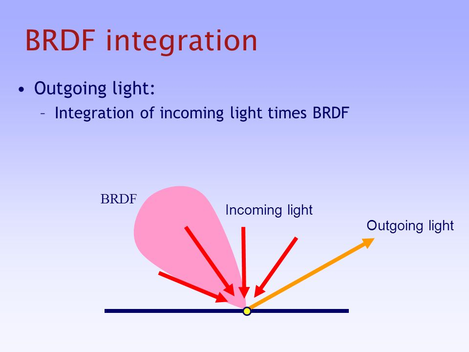 BRDF integration Outgoing light: –Integration of incoming light times BRDF Outgoing light Incoming light BRDF