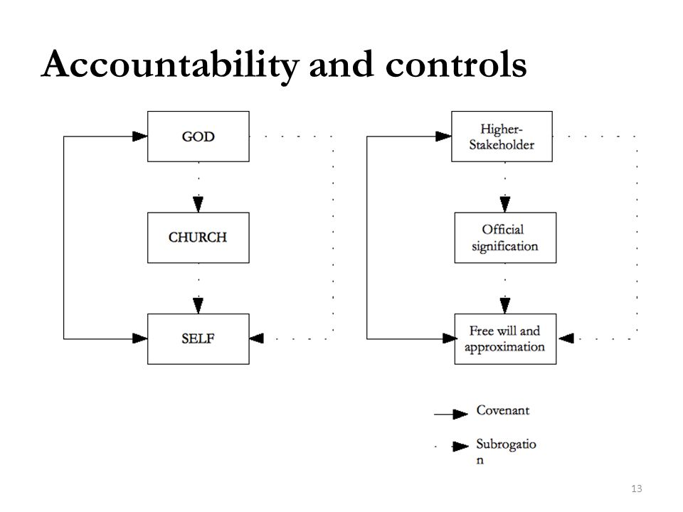 Accountability and controls 13