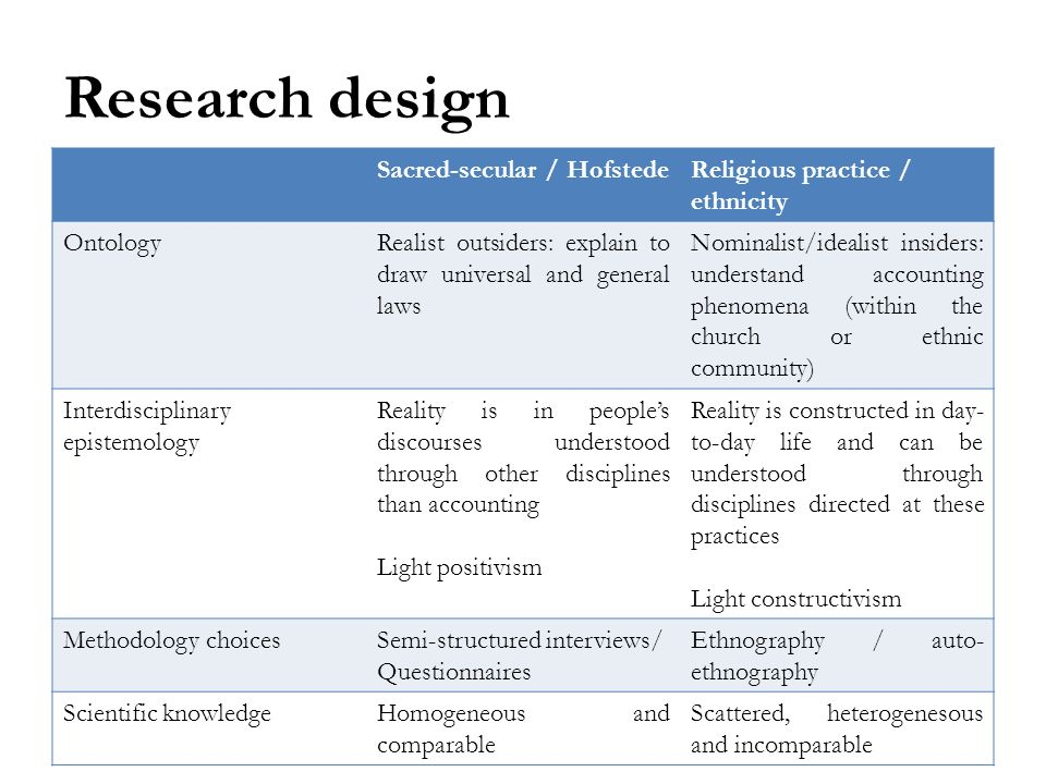 Research design Sacred-secular / HofstedeReligious practice / ethnicity OntologyRealist outsiders: explain to draw universal and general laws Nominalist/idealist insiders: understand accounting phenomena (within the church or ethnic community) Interdisciplinary epistemology Reality is in peoples discourses understood through other disciplines than accounting Light positivism Reality is constructed in day- to-day life and can be understood through disciplines directed at these practices Light constructivism Methodology choicesSemi-structured interviews/ Questionnaires Ethnography / auto- ethnography Scientific knowledgeHomogeneous and comparable Scattered, heterogenesous and incomparable
