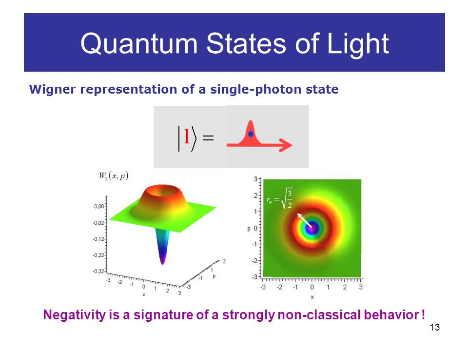 13 Quantum States of Light Wigner representation of a single-photon state Negativity is a signature of a strongly non-classical behavior !