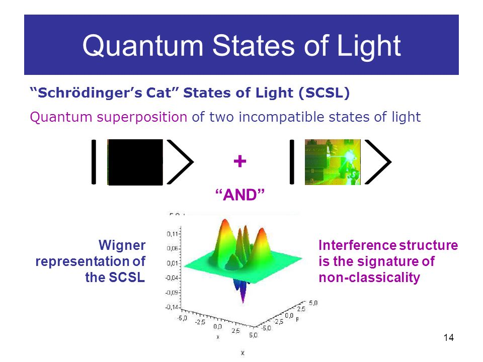 14 Quantum States of Light Schrödingers Cat States of Light (SCSL) Quantum superposition of two incompatible states of light + AND Wigner representation of the SCSL Interference structure is the signature of non-classicality