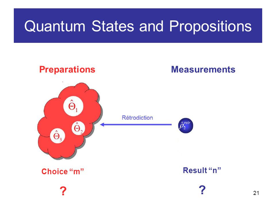 21 Quantum States and Propositions Result n PreparationsMeasurements Choice m