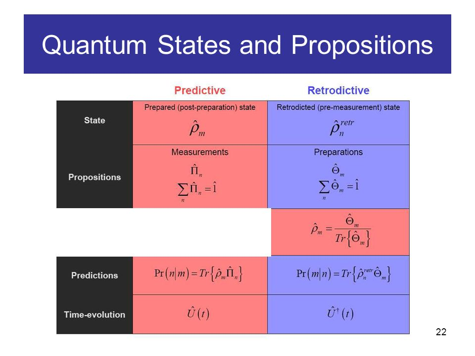 22 Borns Rule (1926) Quantum States and Propositions Quantum state corresponding to the proposition checked by the measurement POVM Elements describing any measurement apparatus