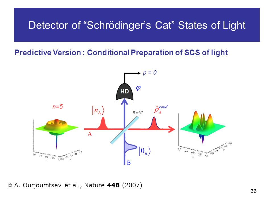 36 Detector of Schrödingers Cat States of Light Predictive Version : Conditional Preparation of SCS of light A.