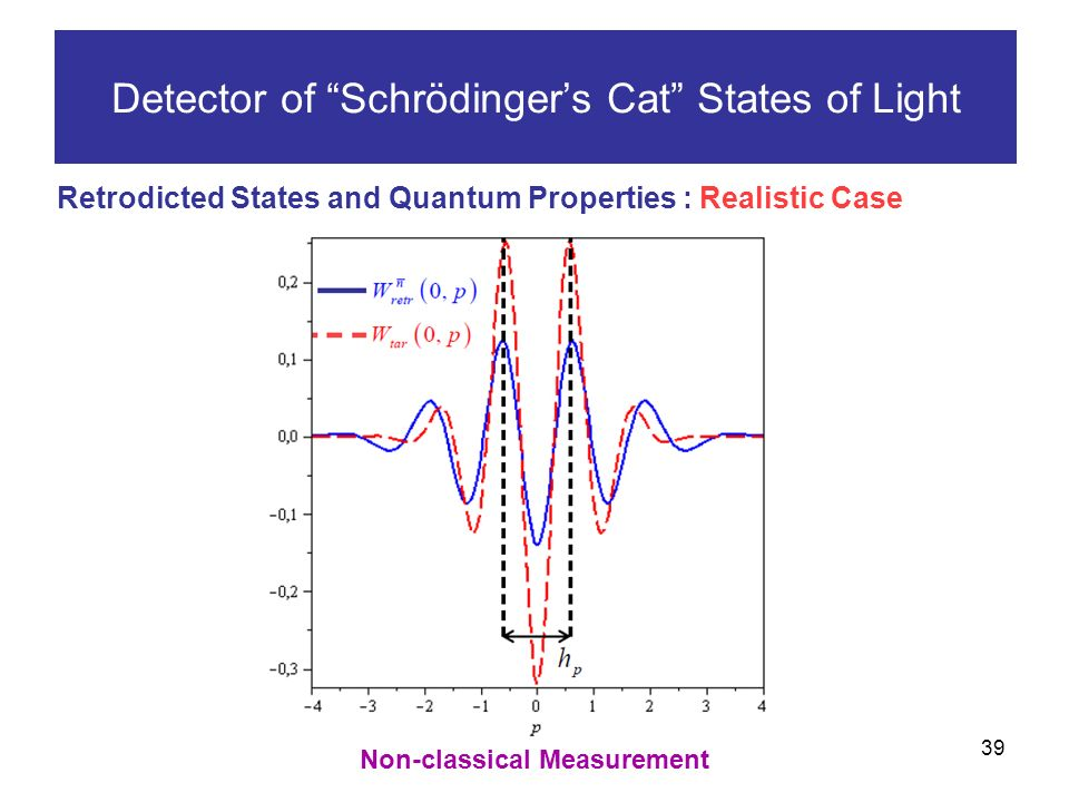 39 Detector of Schrödingers Cat States of Light Retrodicted States and Quantum Properties : Realistic Case Non-classical Measurement