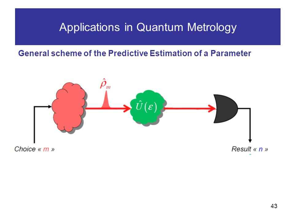 43 Applications in Quantum Metrology General scheme of the Predictive Estimation of a Parameter We must wait the results of measurements !