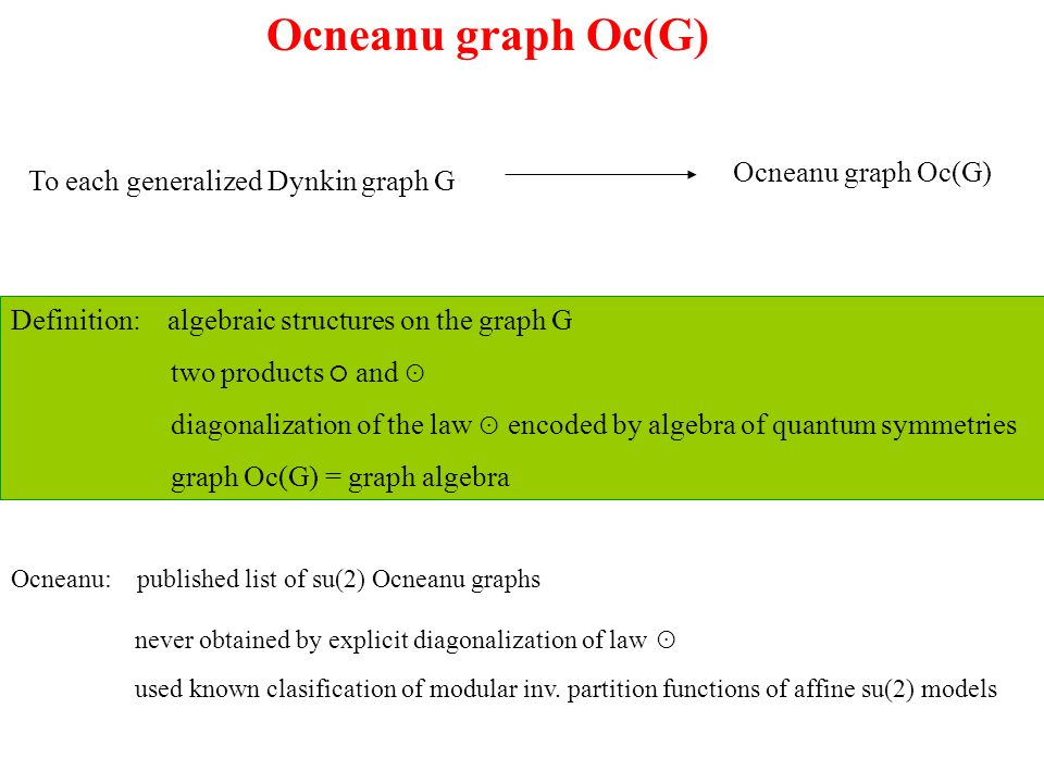 Ocneanu graph Oc(G) To each generalized Dynkin graph G Ocneanu graph Oc(G) Definition: algebraic structures on the graph G two products and diagonalization of the law encoded by algebra of quantum symmetries graph Oc(G) = graph algebra Ocneanu: published list of su(2) Ocneanu graphs never obtained by explicit diagonalization of law used known clasification of modular inv.